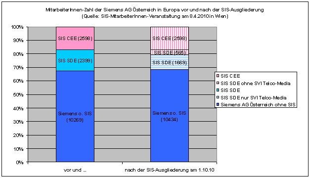 http://www.netzwerkit.de/projekte/netleiwand/Siemens-in-Zentral-und-Osteuropa-vor-und-nach-der-SIS-Ausgliederung.jpg/